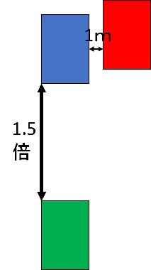 縦列ステップ1